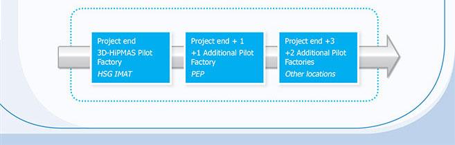 pilotline2